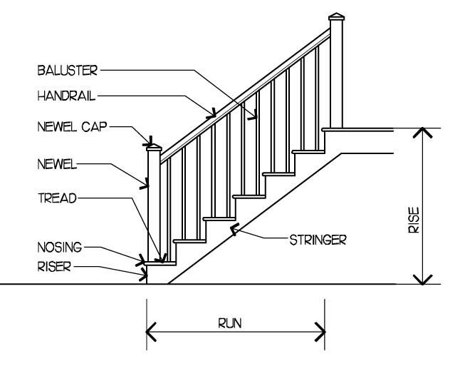 mind fingers  stair parts for dummies